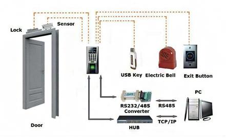 ออกแบบ จำหน่าย ติดตั้ง Access Control ระบบเข้าออกประตู